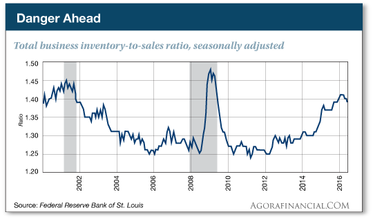 Danger Ahead: Total business inventory-to-sales ratio, seasonally adjusted