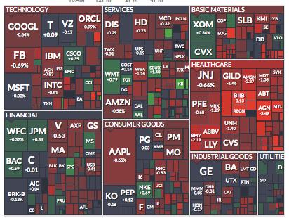 Sectors Chart