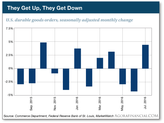 They Get Up, They Get Down: U.S. durable goods orders, seasonally adjusted monthly change