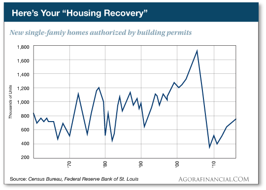 Here's Your Housing Recovery: New single-family homes authorized by building permits