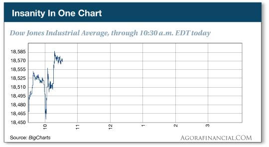 Insanity In One Chart: Down Jones Industrial Average, through 10:30 a.m. EDT today