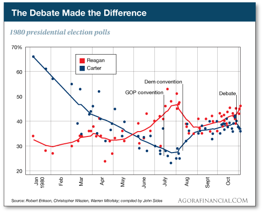 The Debate Made the Difference: 1980 presidential election polls